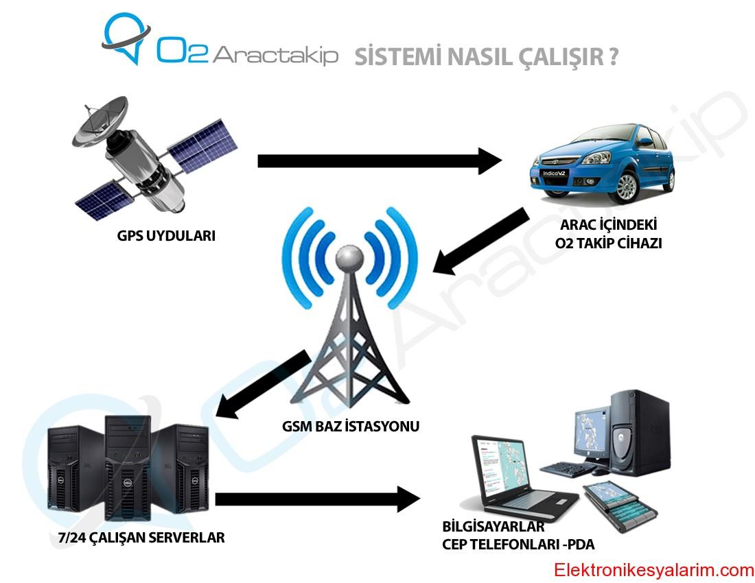 140620131302290566-arac_takip_sistemi_nasil_calisir_o2